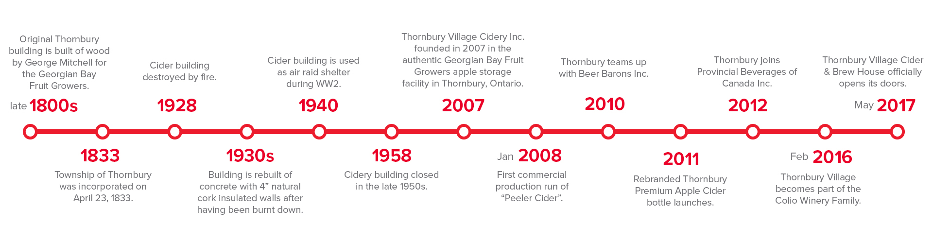 ThornburyCiderHistoryTimeline_UpdatedJune2019